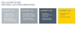 wirkungsanalyse_outcomereporting